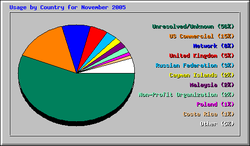 Usage by Country for November 2005